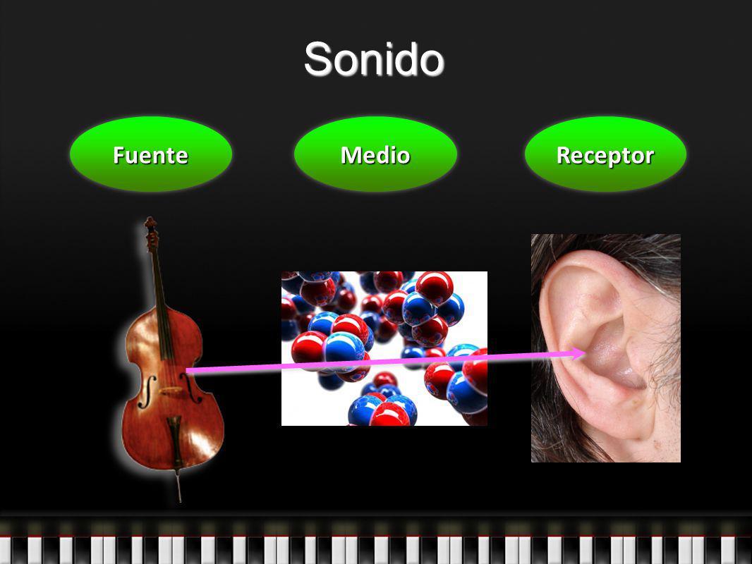 Sonido Fuente Medio Receptor