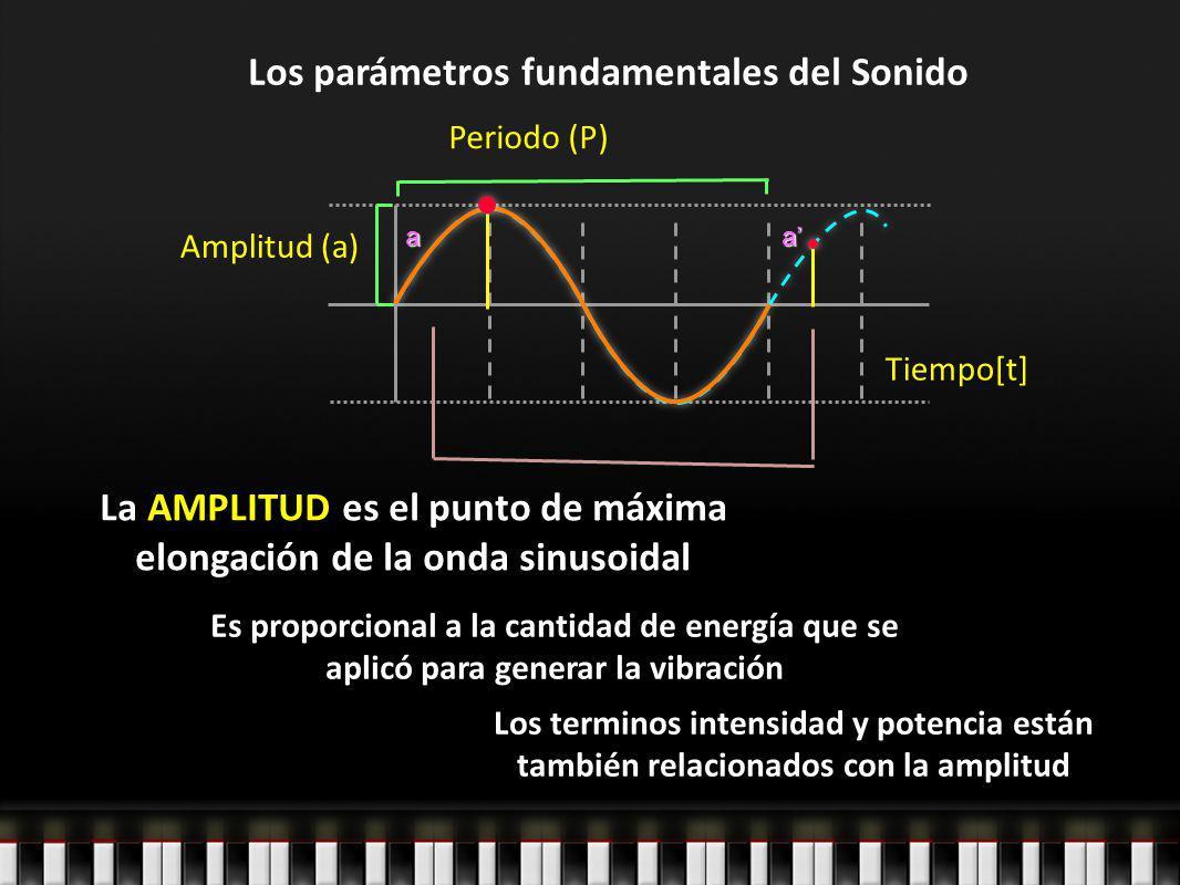 Los parámetros fundamentales del Sonido