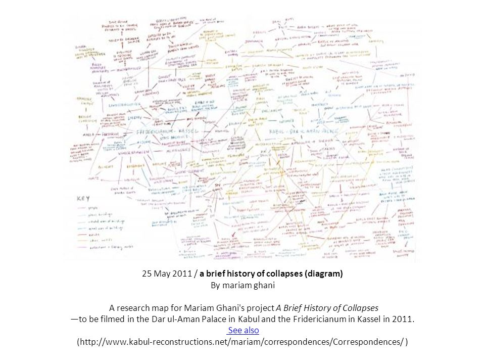 25 May 2011 / a brief history of collapses (diagram) By mariam ghani A research map for Mariam Ghani s project A Brief History of Collapses —to be filmed in the Dar ul-Aman Palace in Kabul and the Fridericianum in Kassel in 2011.