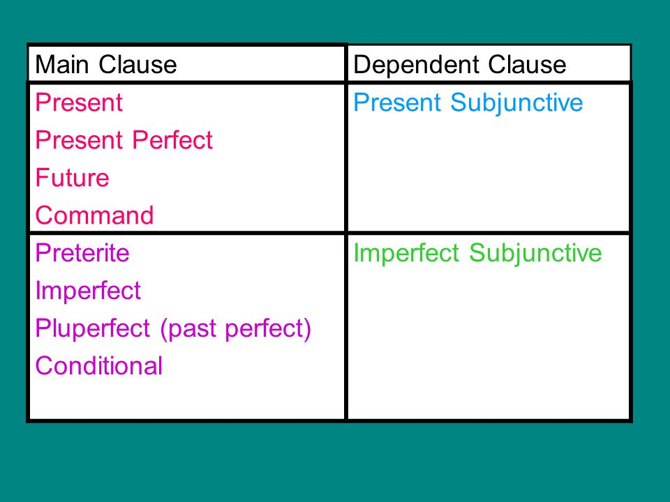 Main Clause Dependent Clause. Present. Present Perfect. Future. Command. Present Subjunctive. Preterite.