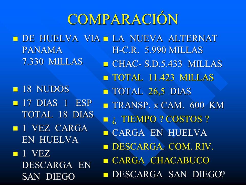 COMPARACIÓN DE HUELVA VIA PANAMA 7.330 MILLAS 18 NUDOS
