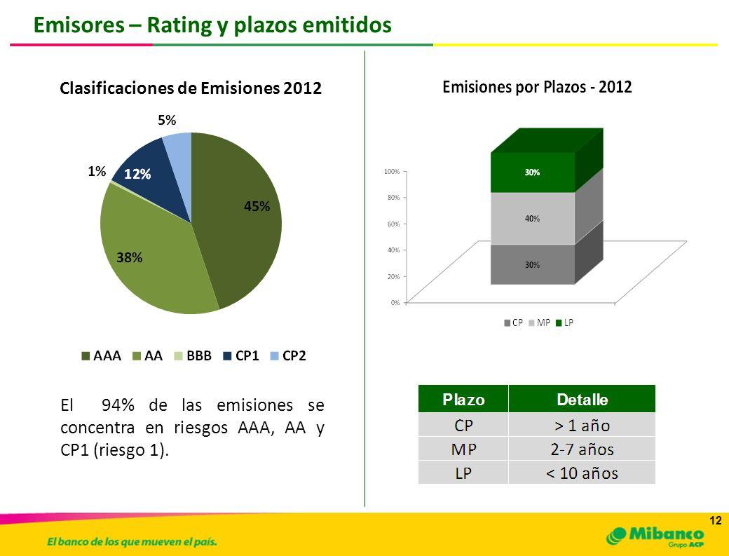 Clasificaciones de Emisiones 2012