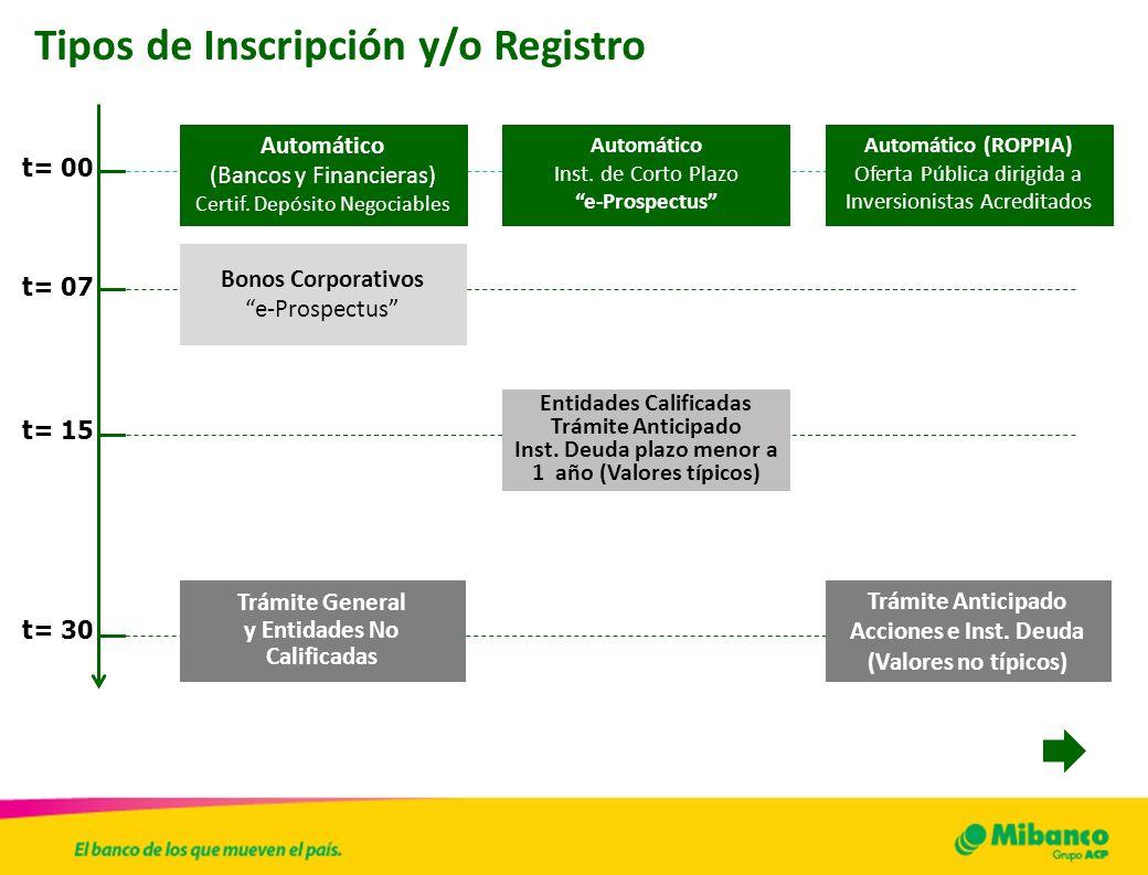 Tipos de Inscripción y/o Registro