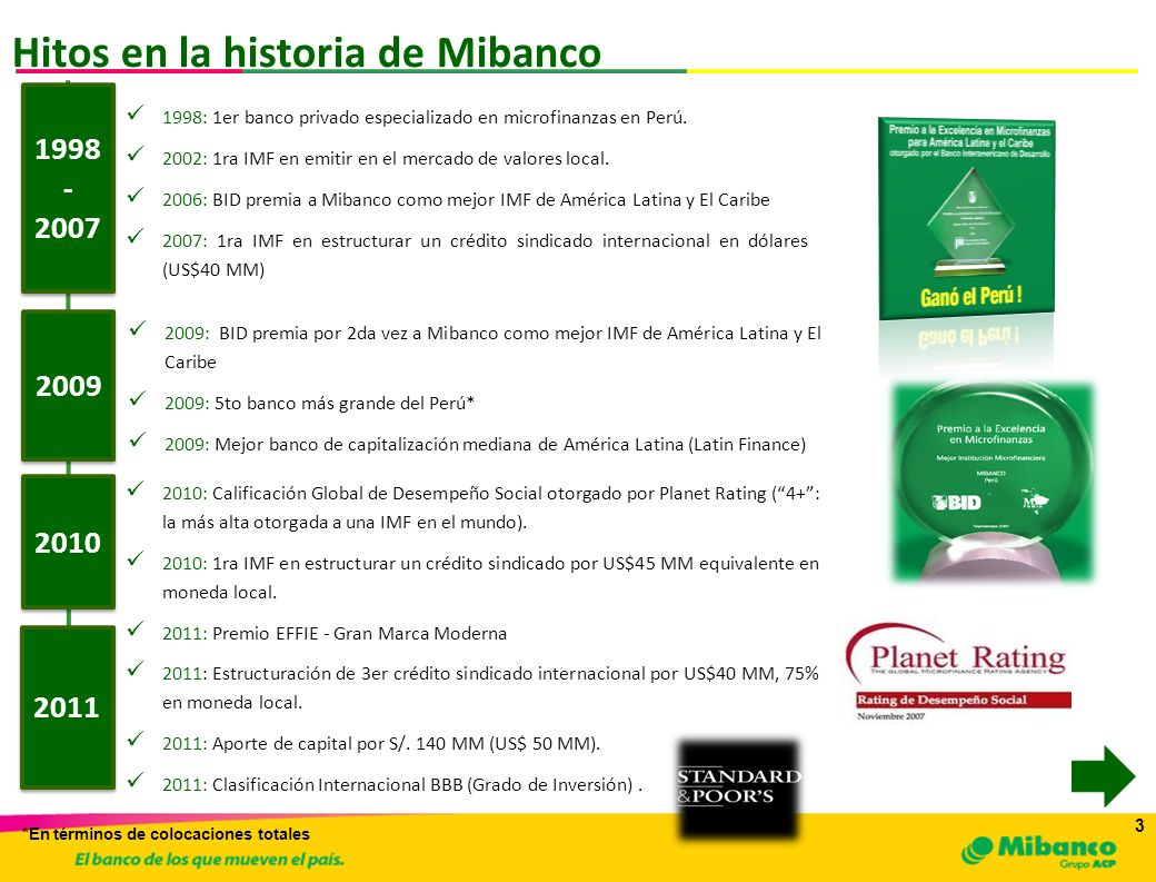 Hitos en la historia de Mibanco