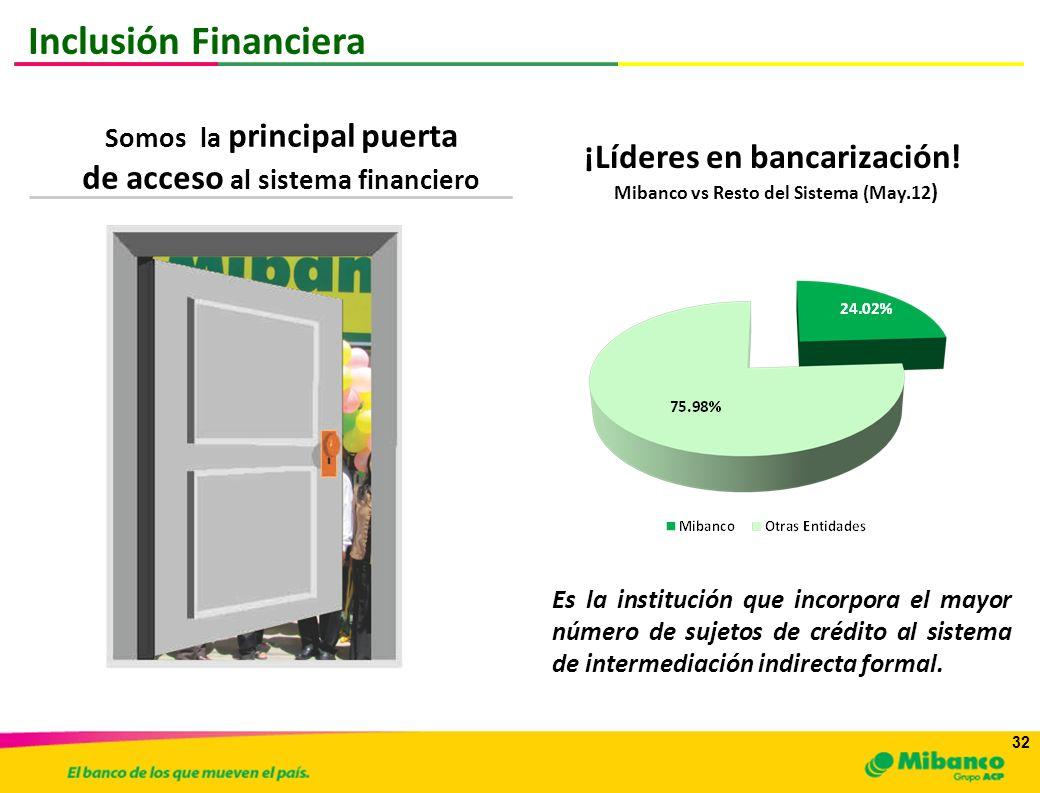 Inclusión Financiera de acceso al sistema financiero