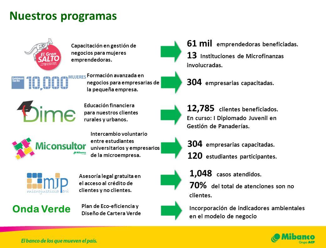 Nuestros programas 61 mil emprendedoras beneficiadas.