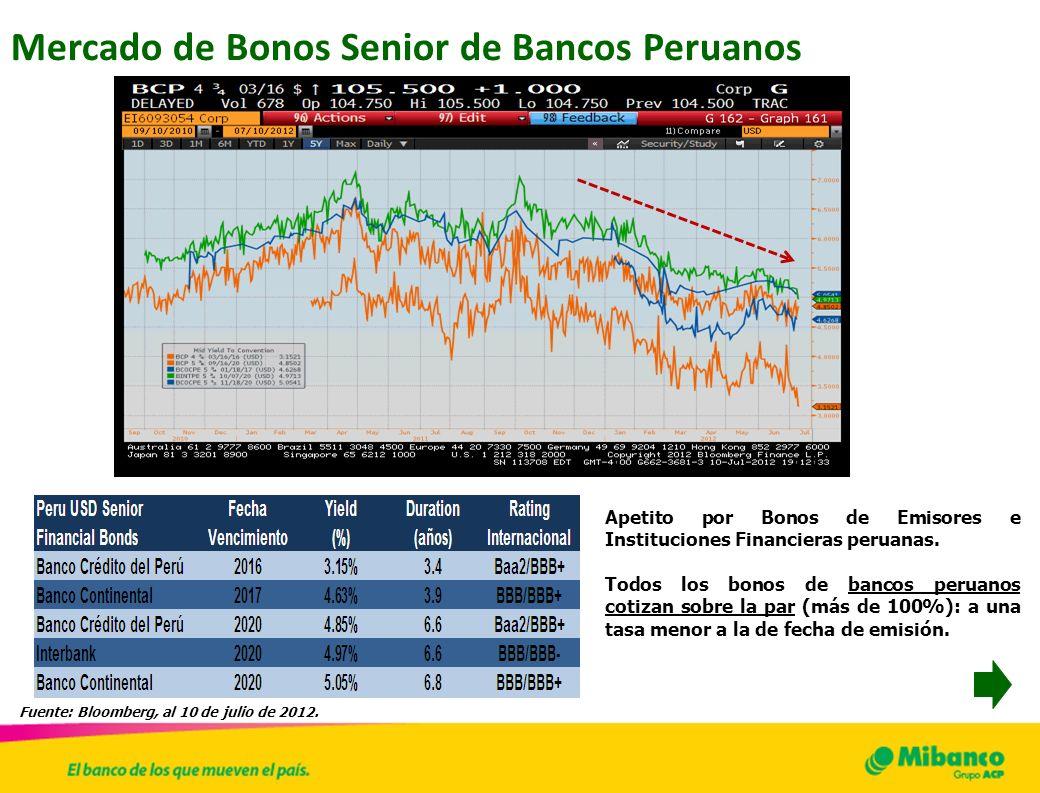 Mercado de Bonos Senior de Bancos Peruanos