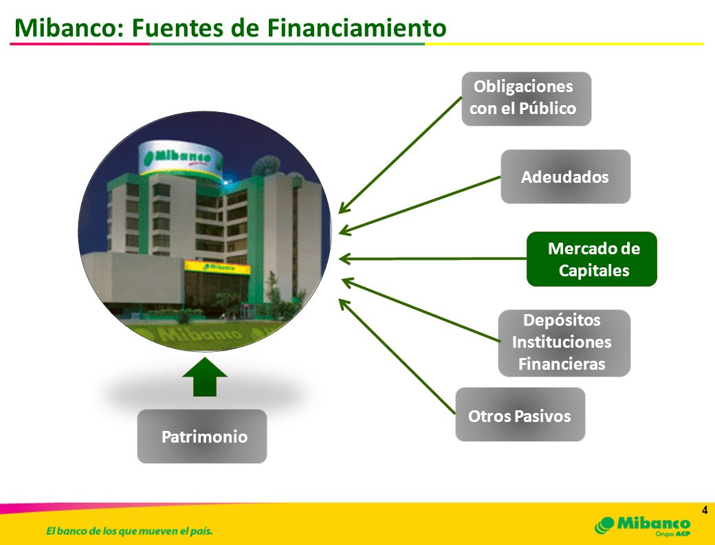 Mibanco: Fuentes de Financiamiento