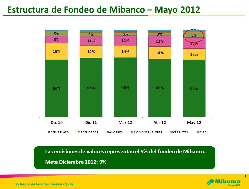 Estructura de Fondeo de Mibanco – Mayo 2012