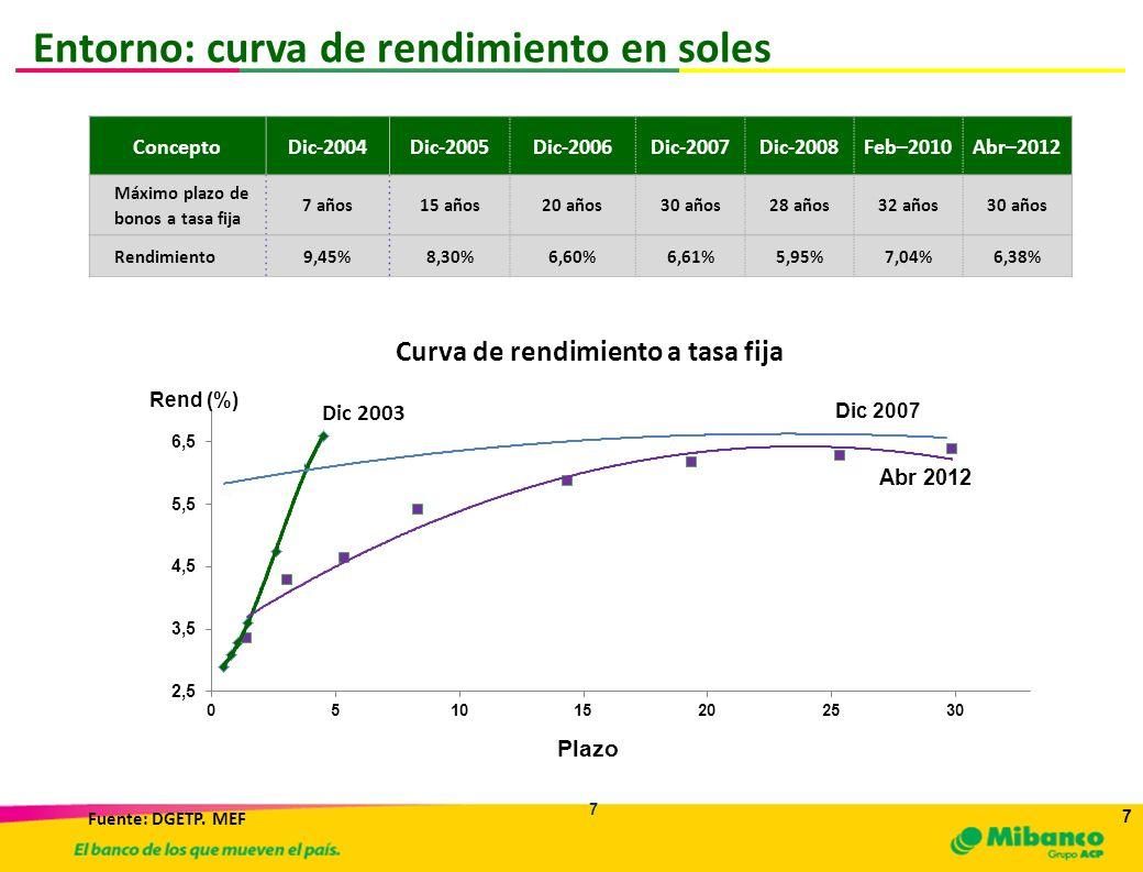 Curva de rendimiento a tasa fija
