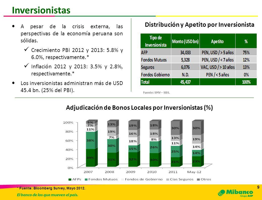 Adjudicación de Bonos Locales por Inversionistas (%)