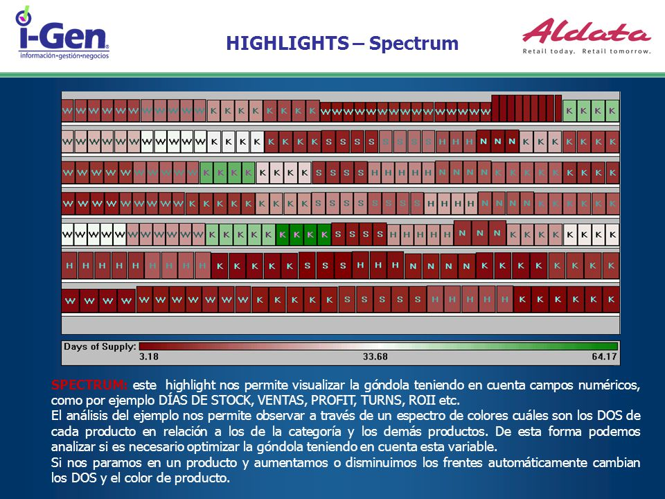 HIGHLIGHTS – Spectrum