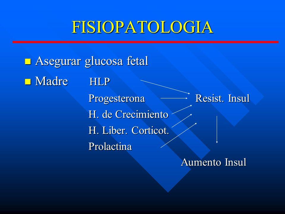 FISIOPATOLOGIA Asegurar glucosa fetal Madre HLP