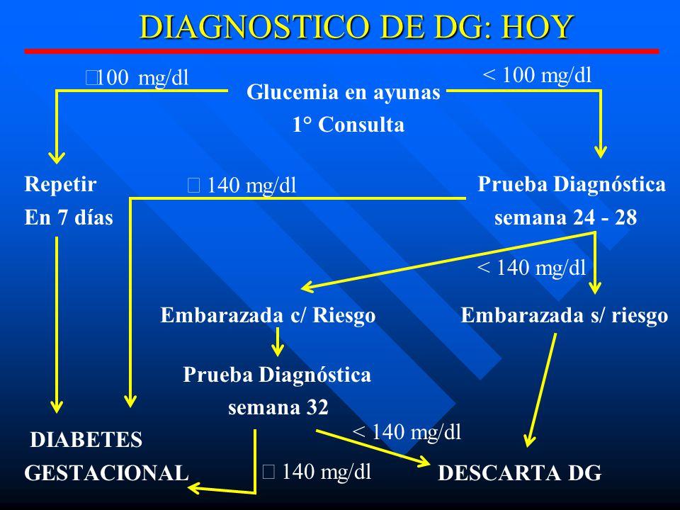 DIAGNOSTICO DE DG: HOY < 100 mg/dl ³100 mg/dl Glucemia en ayunas