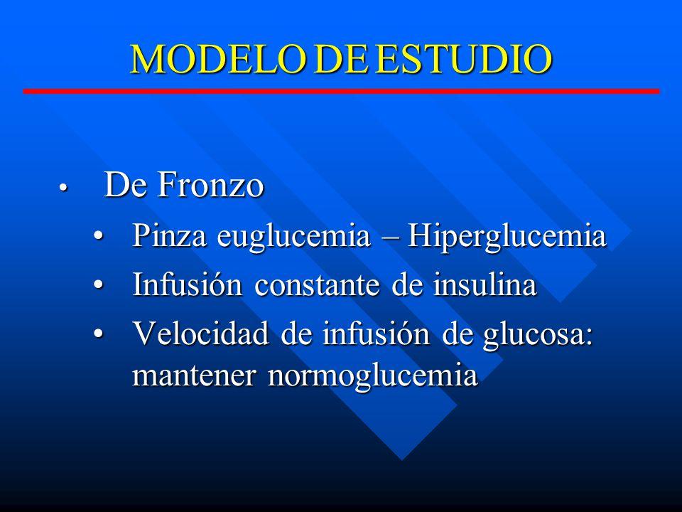 MODELO DE ESTUDIO De Fronzo Pinza euglucemia – Hiperglucemia