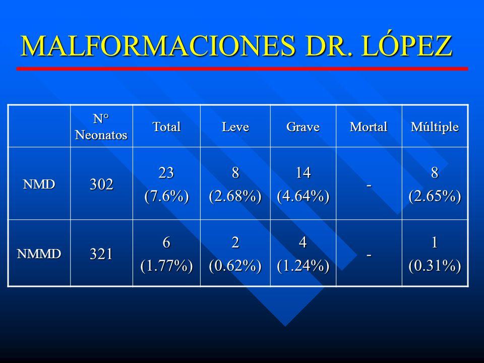 MALFORMACIONES DR. LÓPEZ
