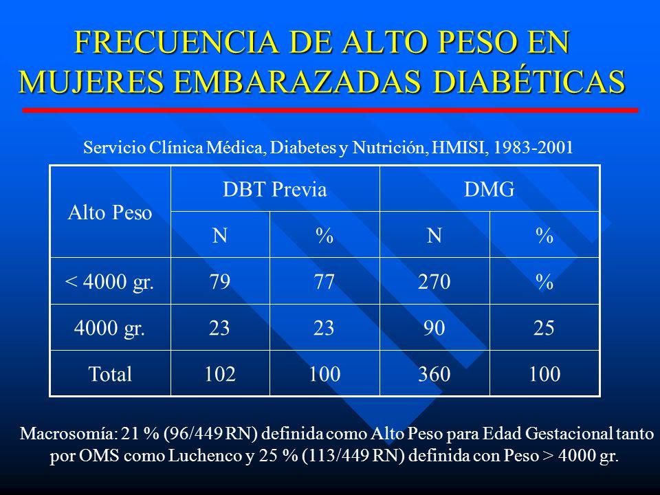 FRECUENCIA DE ALTO PESO EN MUJERES EMBARAZADAS DIABÉTICAS
