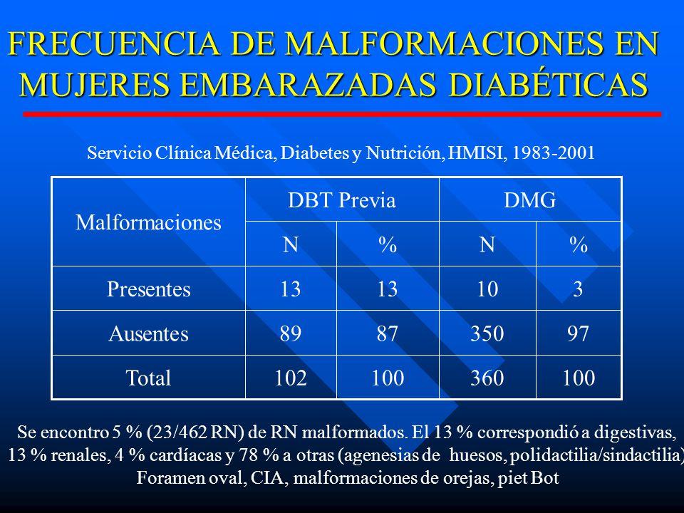 FRECUENCIA DE MALFORMACIONES EN MUJERES EMBARAZADAS DIABÉTICAS