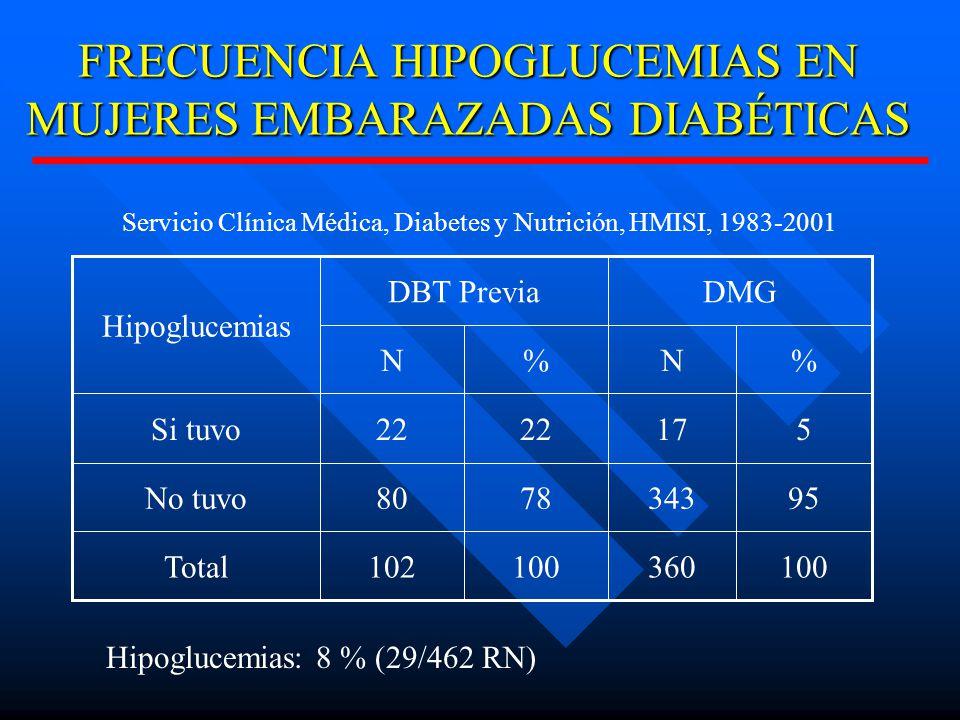 FRECUENCIA HIPOGLUCEMIAS EN MUJERES EMBARAZADAS DIABÉTICAS