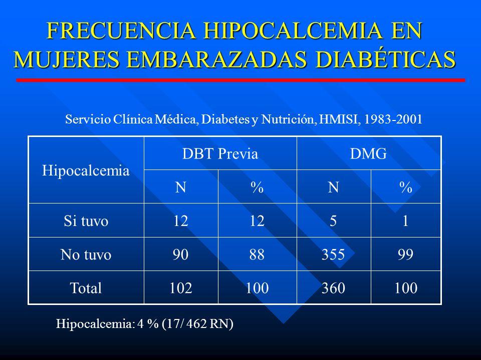 FRECUENCIA HIPOCALCEMIA EN MUJERES EMBARAZADAS DIABÉTICAS