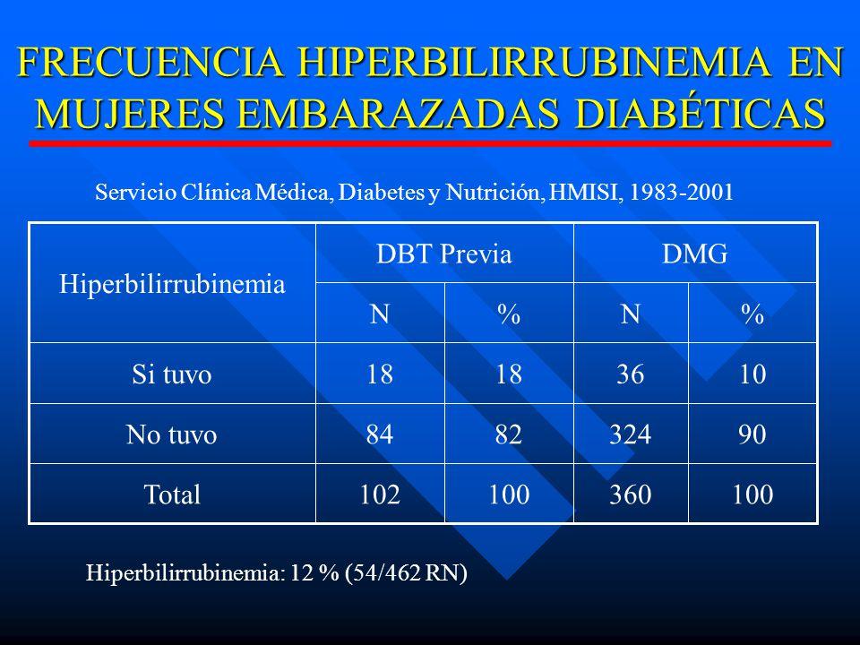 FRECUENCIA HIPERBILIRRUBINEMIA EN MUJERES EMBARAZADAS DIABÉTICAS