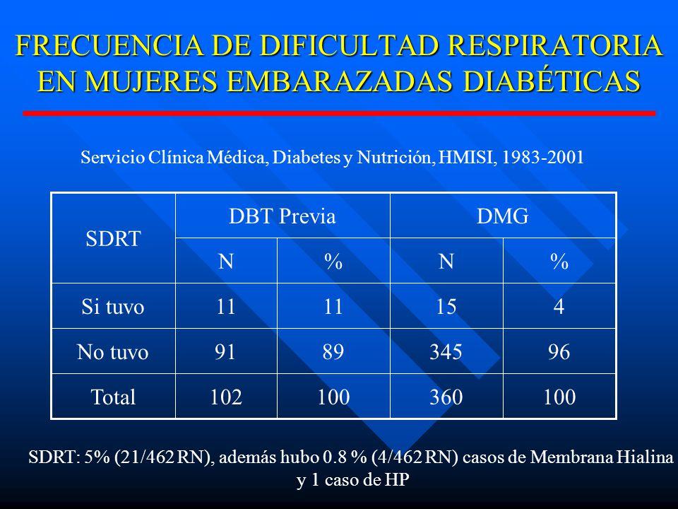 FRECUENCIA DE DIFICULTAD RESPIRATORIA EN MUJERES EMBARAZADAS DIABÉTICAS