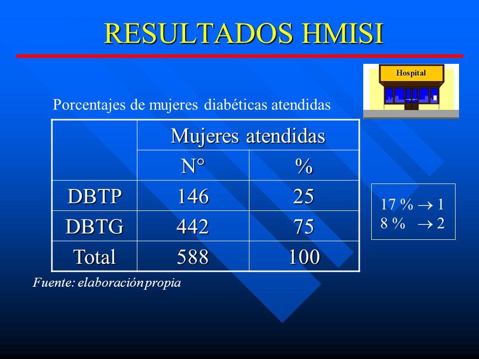 RESULTADOS HMISI Mujeres atendidas N° % DBTP 146 25 DBTG 442 75 Total