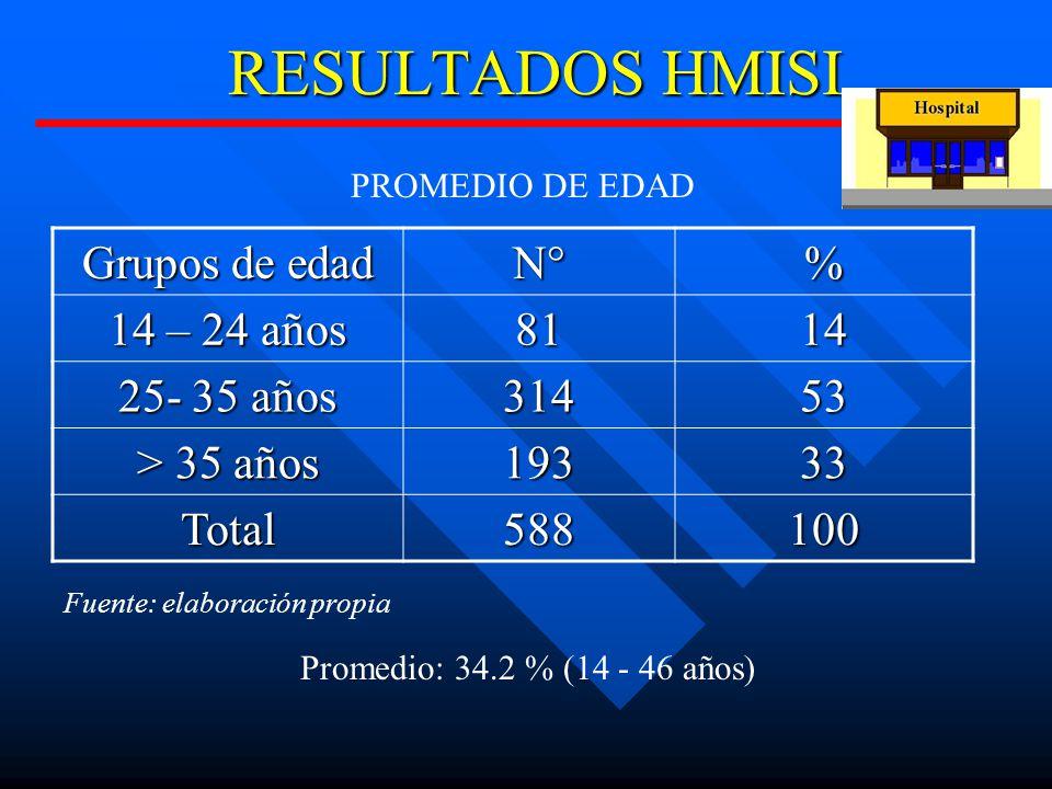 RESULTADOS HMISI Grupos de edad N° % 14 – 24 años 81 14 25- 35 años