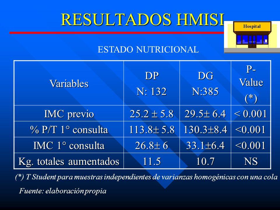RESULTADOS HMISI Variables DP N: 132 DG N:385 P- Value (*) IMC previo