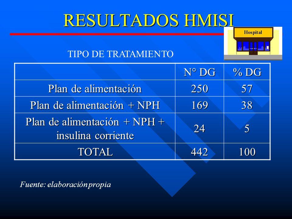 RESULTADOS HMISI N° DG % DG Plan de alimentación 250 57