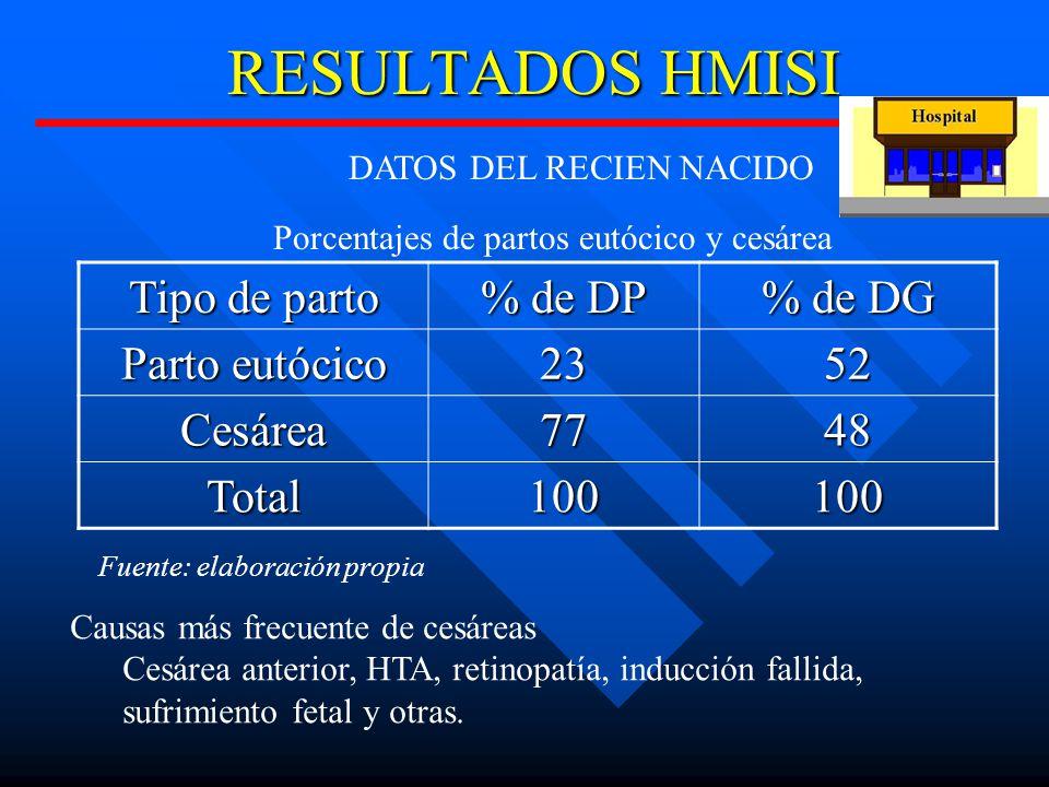 DATOS DEL RECIEN NACIDO
