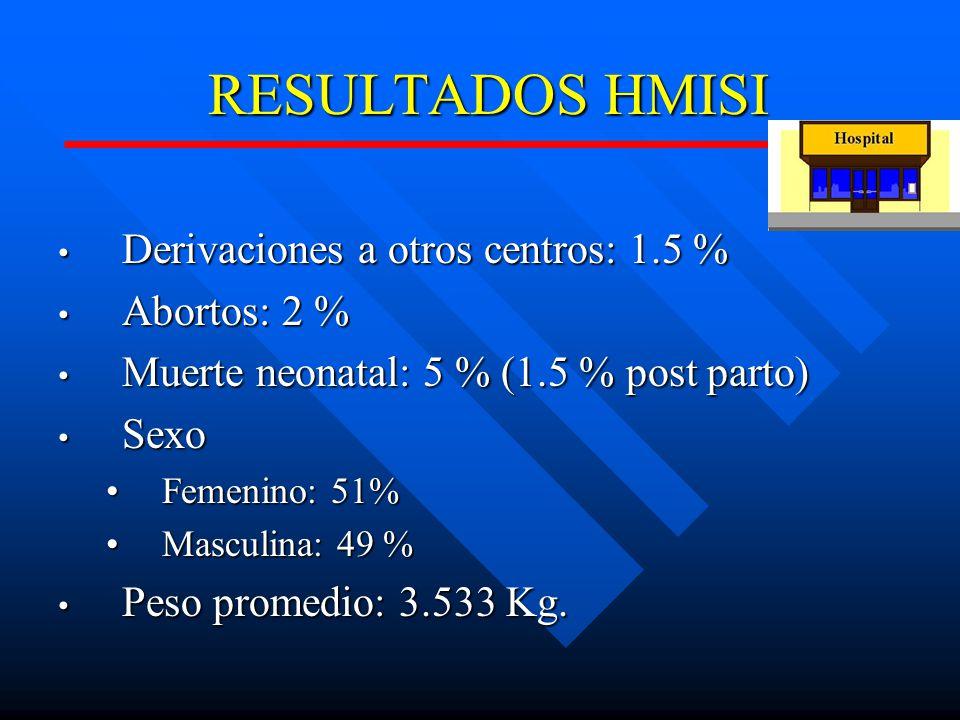 RESULTADOS HMISI Derivaciones a otros centros: 1.5 % Abortos: 2 %
