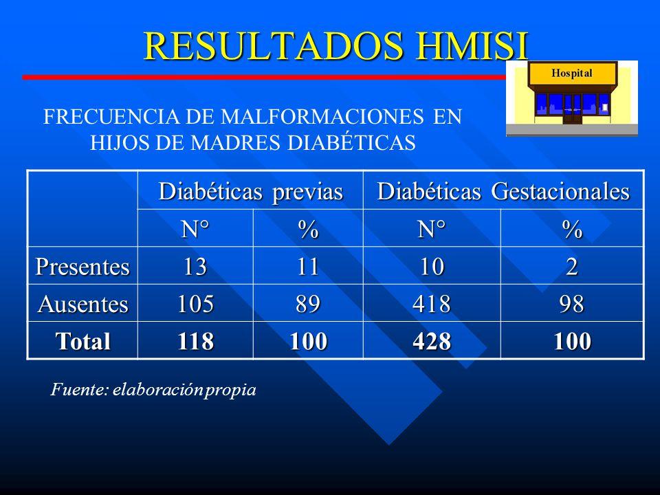 RESULTADOS HMISI Diabéticas previas Diabéticas Gestacionales N° %