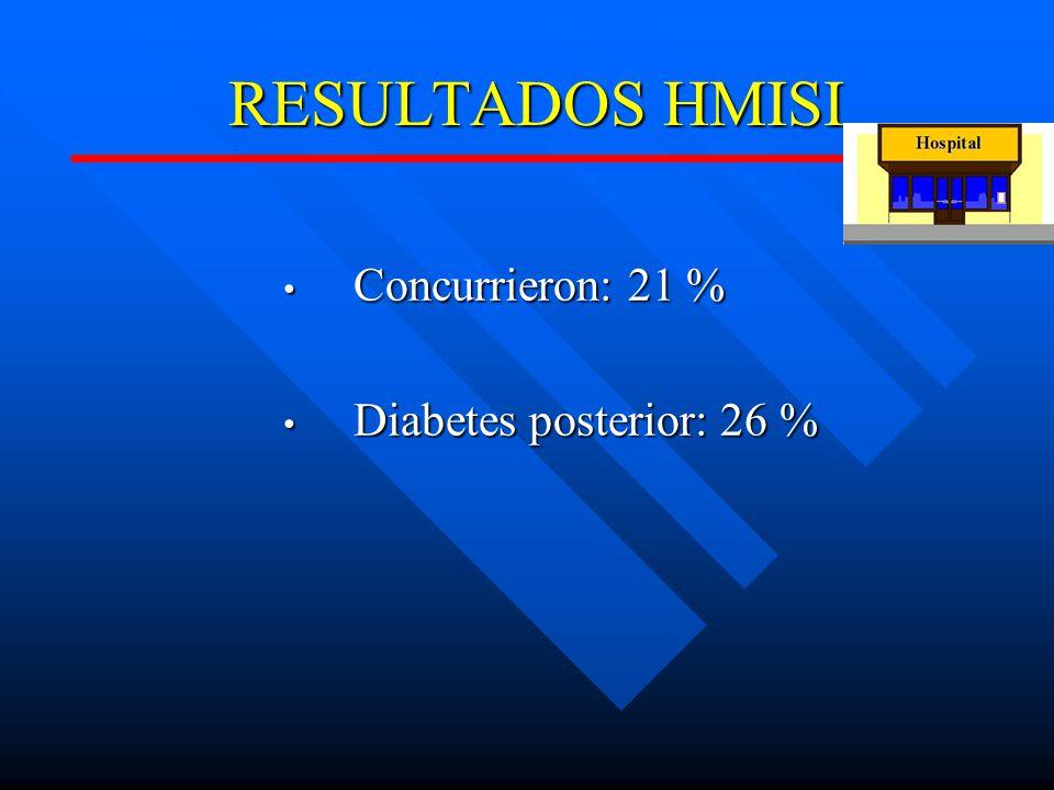 RESULTADOS HMISI Concurrieron: 21 % Diabetes posterior: 26 %
