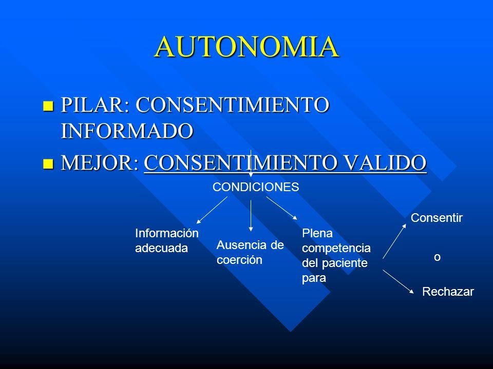 AUTONOMIA PILAR: CONSENTIMIENTO INFORMADO MEJOR: CONSENTIMIENTO VALIDO