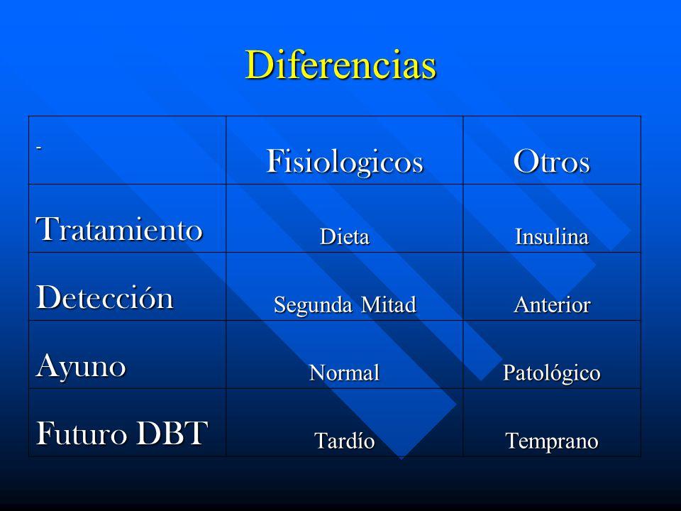 Diferencias Fisiologicos Otros Tratamiento Detección Ayuno Futuro DBT