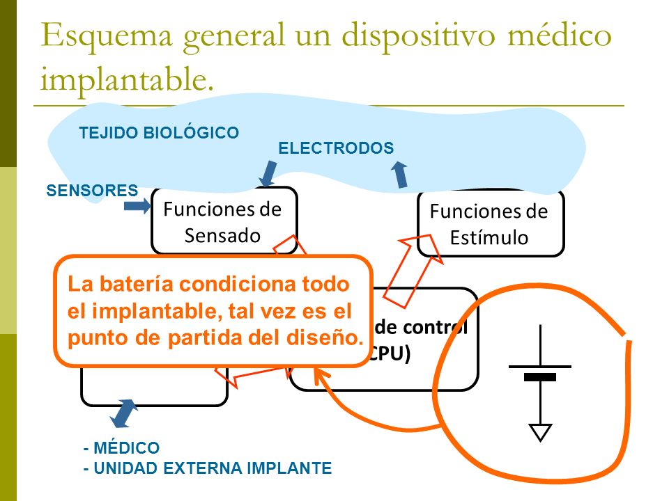 Esquema general un dispositivo médico implantable.
