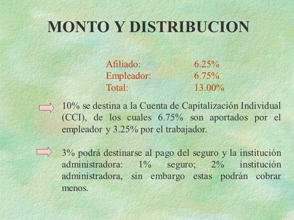 MONTO Y DISTRIBUCION Afiliado: 6.25% Empleador: 6.75% Total: 13.00%