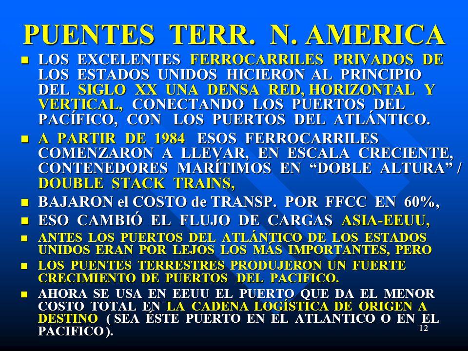 PUENTES TERR. N. AMERICA