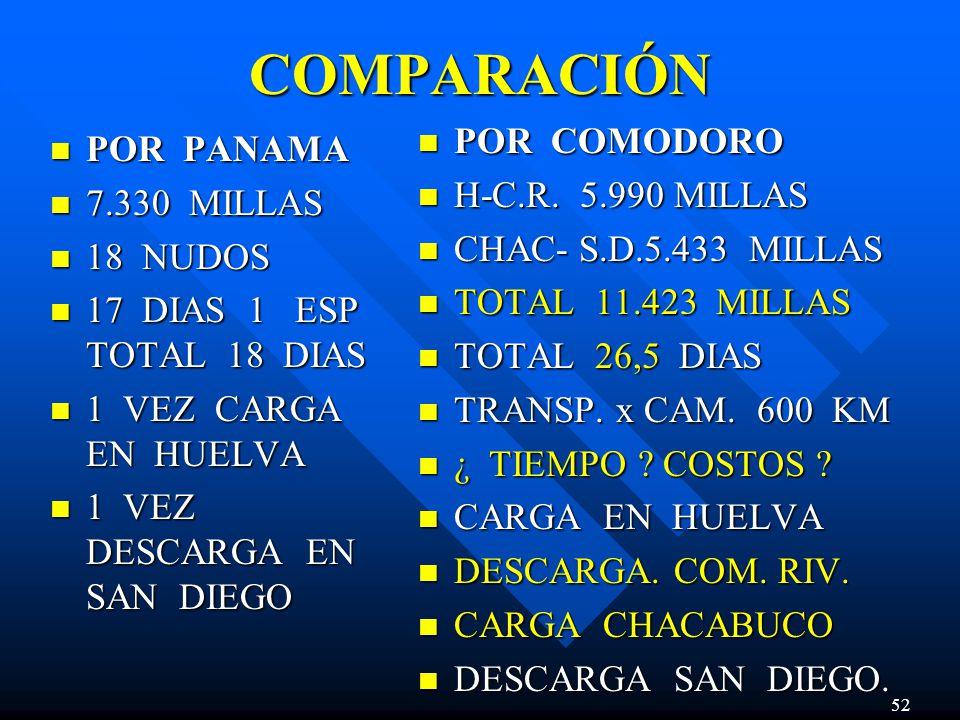 COMPARACIÓN POR COMODORO POR PANAMA H-C.R. 5.990 MILLAS 7.330 MILLAS