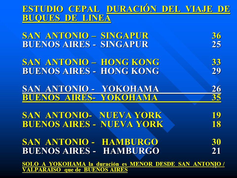 ESTUDIO CEPAL DURACIÓN DEL VIAJE DE BUQUES DE LINEA SAN ANTONIO – SINGAPUR 36 BUENOS AIRES - SINGAPUR 25 SAN ANTONIO – HONG KONG 33 BUENOS AIRES - HONG KONG 29 SAN ANTONIO - YOKOHAMA 26 BUENOS AIRES- YOKOHAMA 35 SAN ANTONIO- NUEVA YORK 19 BUENOS AIRES - NUEVA YORK 18 SAN ANTONIO - HAMBURGO 30 BUENOS AIRES - HAMBURGO 21 SOLO A YOKOHAMA la duración es MENOR DESDE SAN ANTONIO / VALPARAISO que de BUENOS AIRES