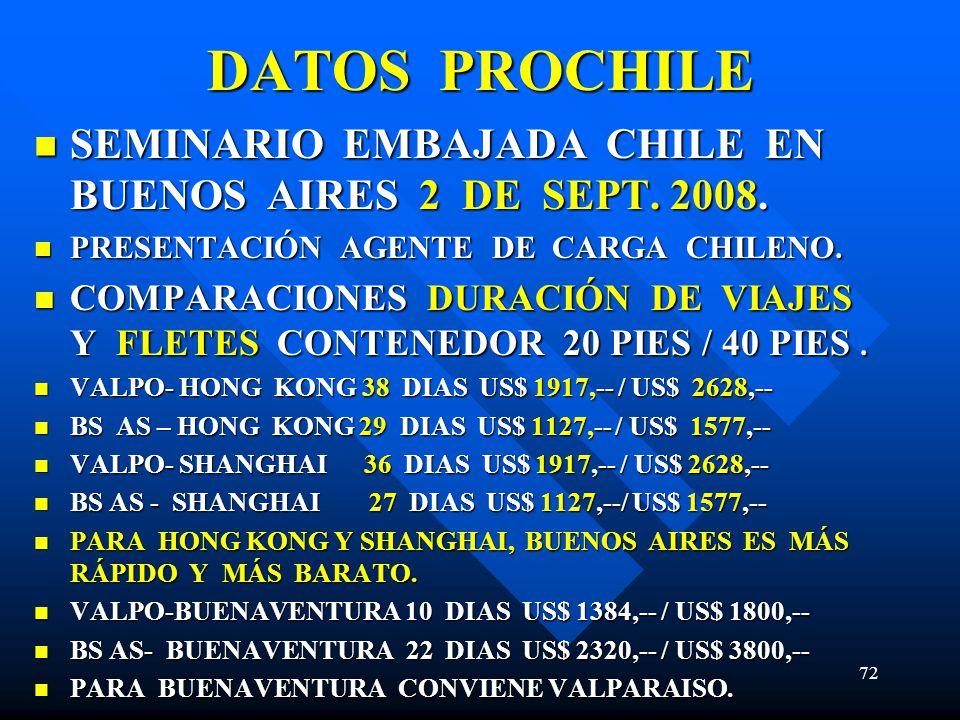 DATOS PROCHILE SEMINARIO EMBAJADA CHILE EN BUENOS AIRES 2 DE SEPT. 2008. PRESENTACIÓN AGENTE DE CARGA CHILENO.