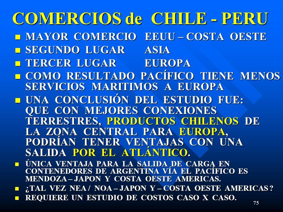 COMERCIOS de CHILE - PERU