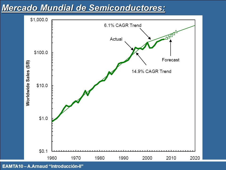 Mercado Mundial de Semiconductores: