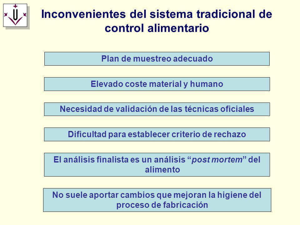 Inconvenientes del sistema tradicional de control alimentario
