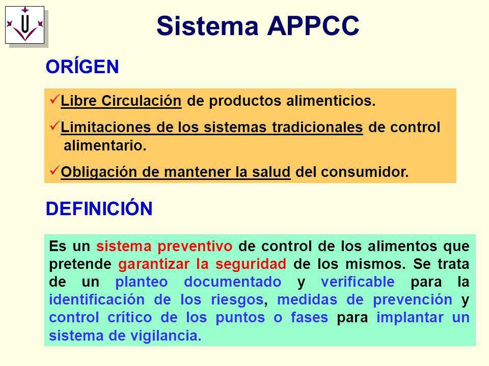 Sistema APPCC ORÍGEN DEFINICIÓN