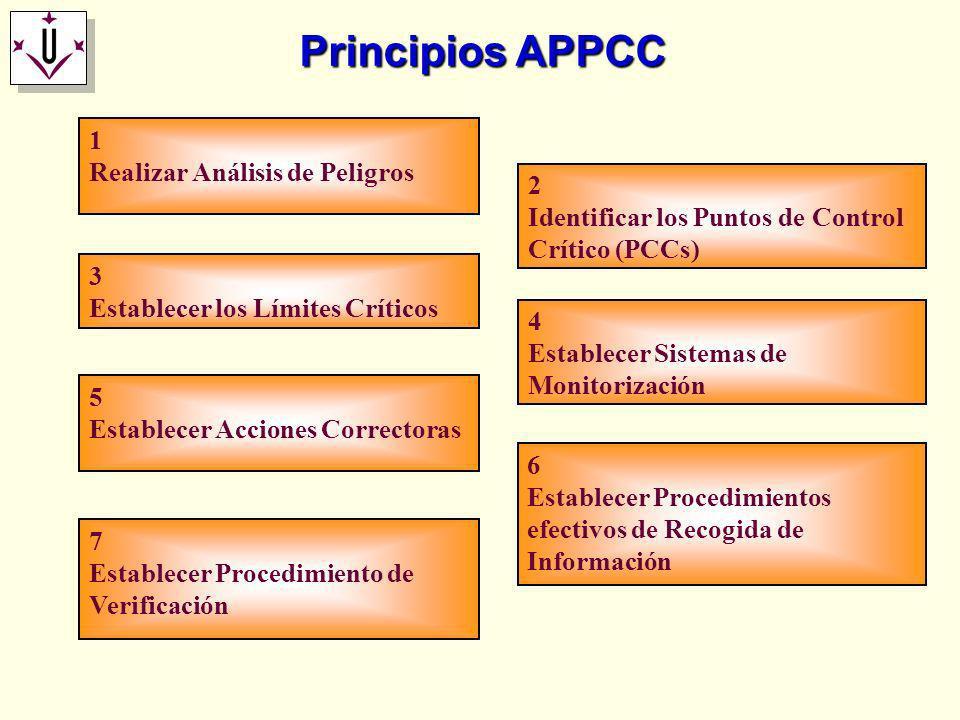 Principios APPCC 1 Realizar Análisis de Peligros 2