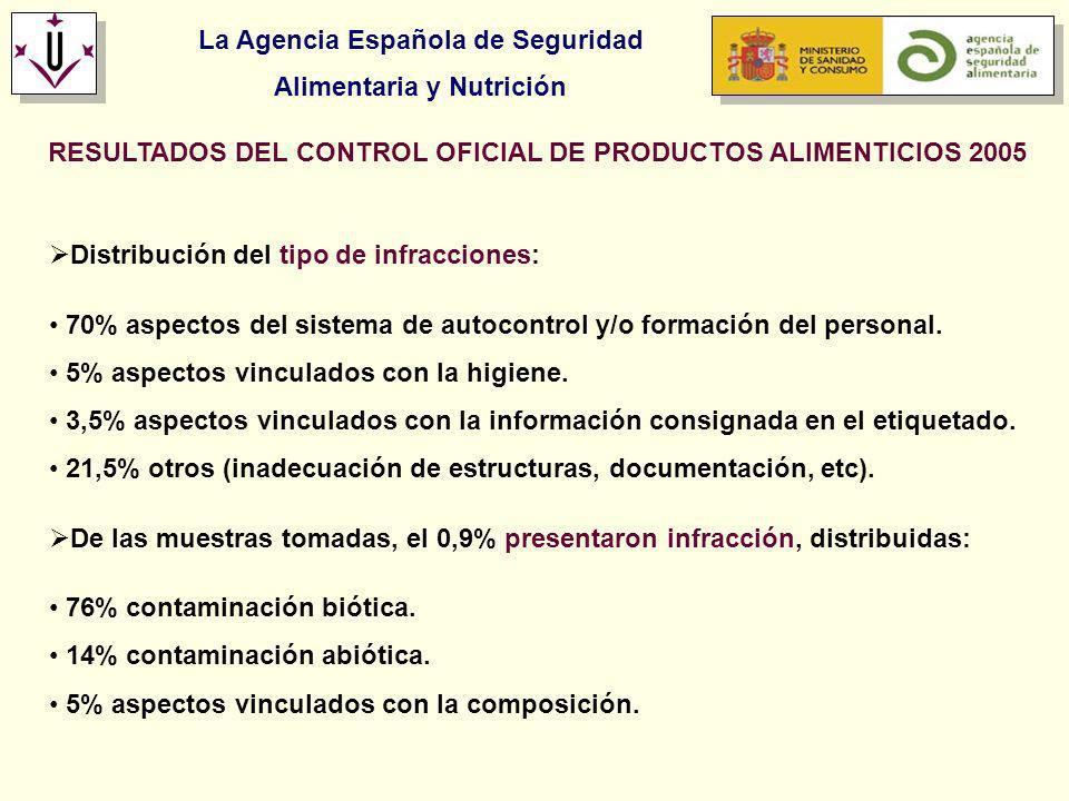 La Agencia Española de Seguridad Alimentaria y Nutrición