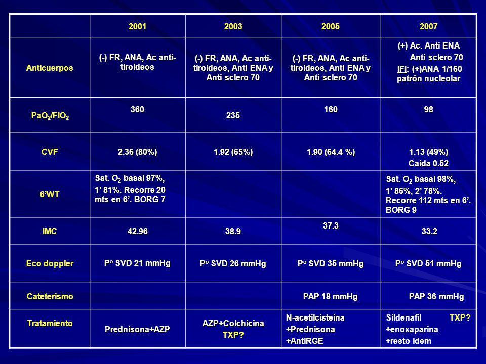 (-) FR, ANA, Ac anti- tiroideos