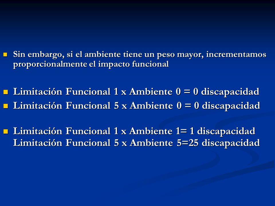 Limitación Funcional 1 x Ambiente 0 = 0 discapacidad